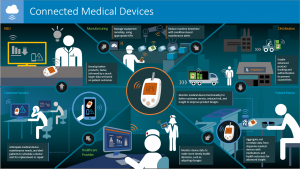 IoT Medical Device Life Cycle
